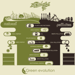 basic difference between traditional and green energy sources sq
