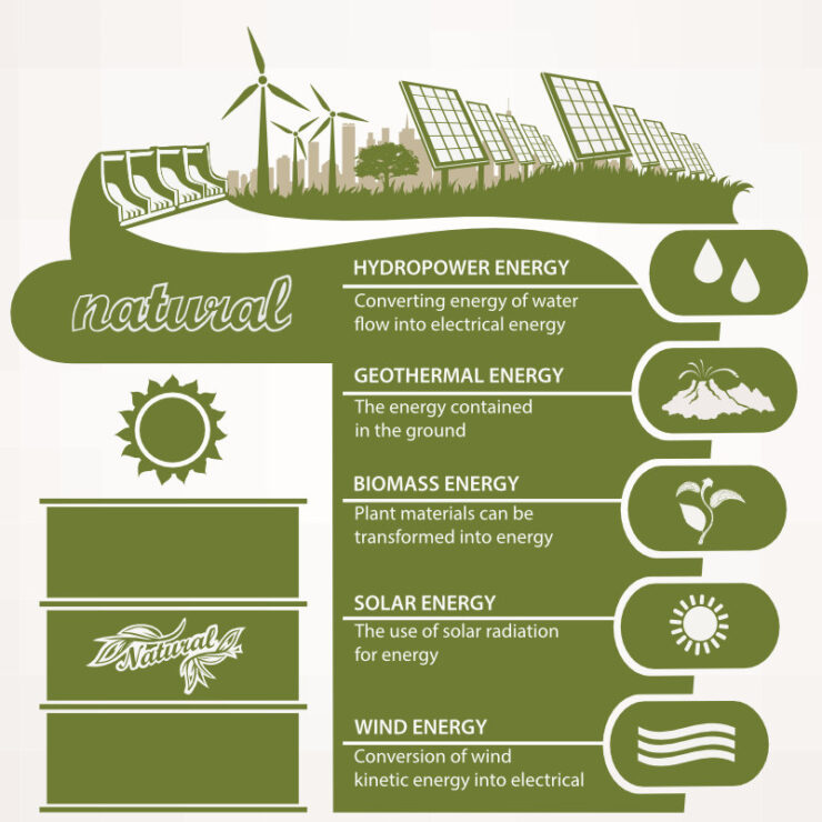 green energy types how they work and their efficiency sq